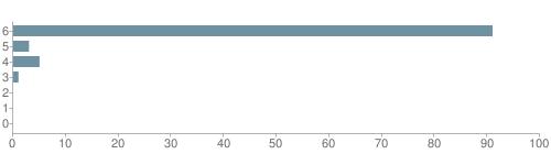 Chart?cht=bhs&chs=500x140&chbh=10&chco=6f92a3&chxt=x,y&chd=t:91,3,5,1,0,0,0&chm=t+91%,333333,0,0,10 t+3%,333333,0,1,10 t+5%,333333,0,2,10 t+1%,333333,0,3,10 t+0%,333333,0,4,10 t+0%,333333,0,5,10 t+0%,333333,0,6,10&chxl=1: other indian hawaiian asian hispanic black white